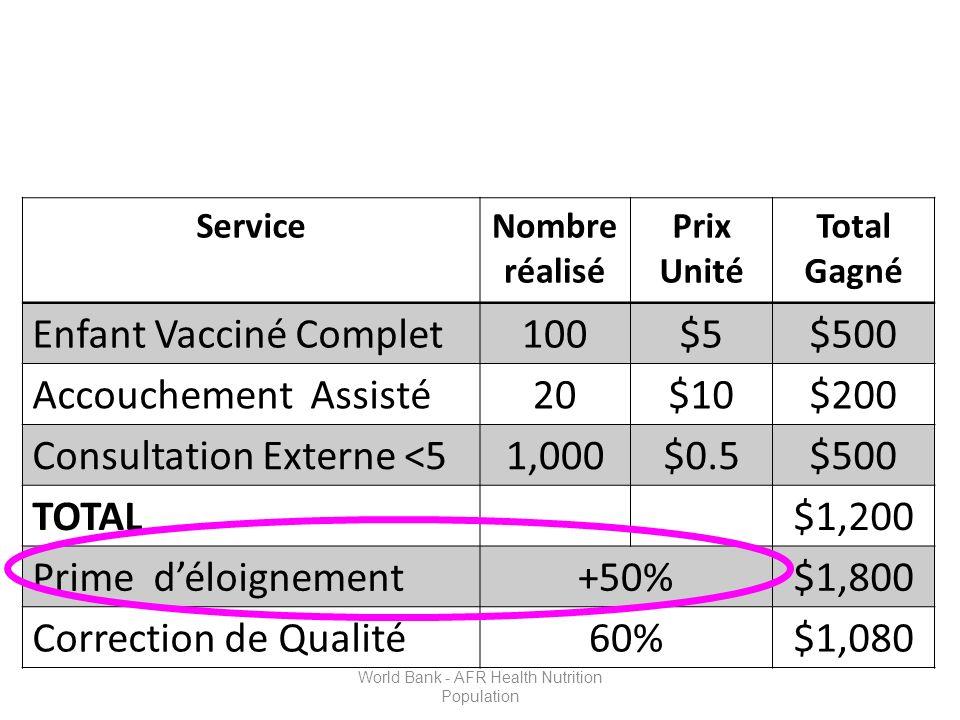 ServiceNombre réalisé Prix Unité Total Gagné Enfant Vacciné Complet100$5$500 Accouchement Assisté20$10$200 Consultation Externe <51,000$0.5$500 TOTAL$1,200 Prime déloignement+50%$1,800 Correction de Qualité60%$1,080 World Bank - AFR Health Nutrition Population