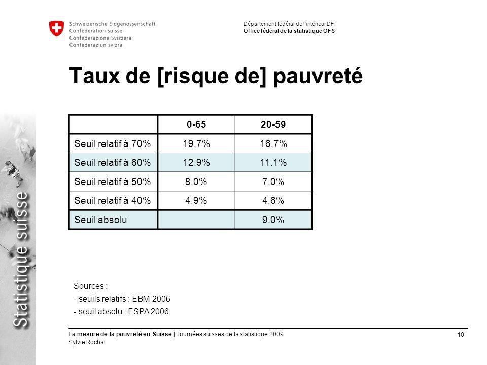 10 La mesure de la pauvreté en Suisse | Journées suisses de la statistique 2009 Sylvie Rochat Département fédéral de lintérieur DFI Office fédéral de
