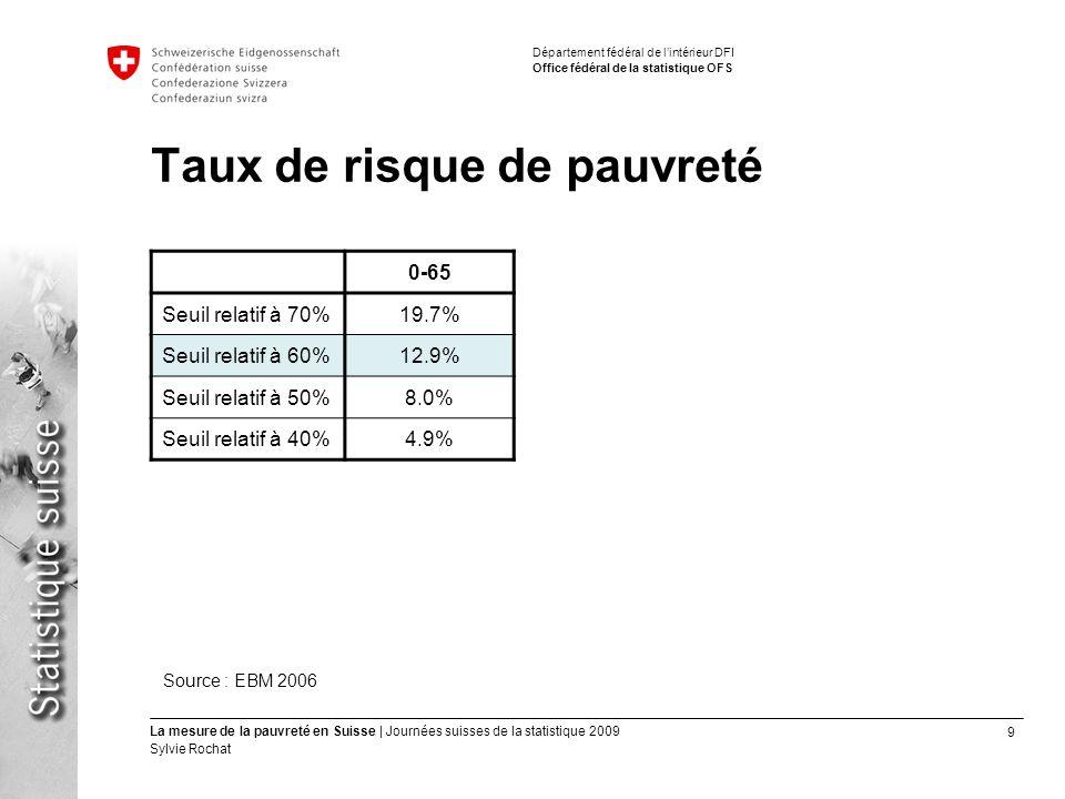10 La mesure de la pauvreté en Suisse | Journées suisses de la statistique 2009 Sylvie Rochat Département fédéral de lintérieur DFI Office fédéral de la statistique OFS Taux de [risque de] pauvreté 0-6520-59 Seuil relatif à 70%19.7%16.7% Seuil relatif à 60%12.9%11.1% Seuil relatif à 50%8.0%7.0% Seuil relatif à 40%4.9%4.6% Seuil absolu9.0% Sources : - seuils relatifs : EBM 2006 - seuil absolu : ESPA 2006