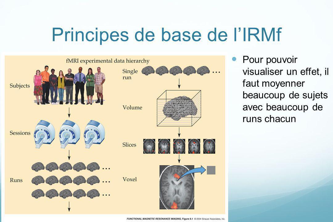 Principes de base de lIRMf Pour pouvoir visualiser un effet, il faut moyenner beaucoup de sujets avec beaucoup de runs chacun