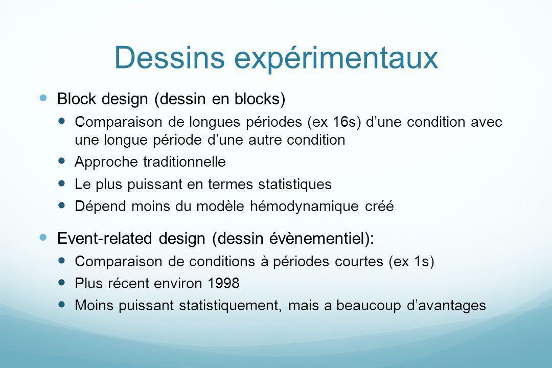 Dessins expérimentaux Block design (dessin en blocks) Comparaison de longues périodes (ex 16s) dune condition avec une longue période dune autre condi