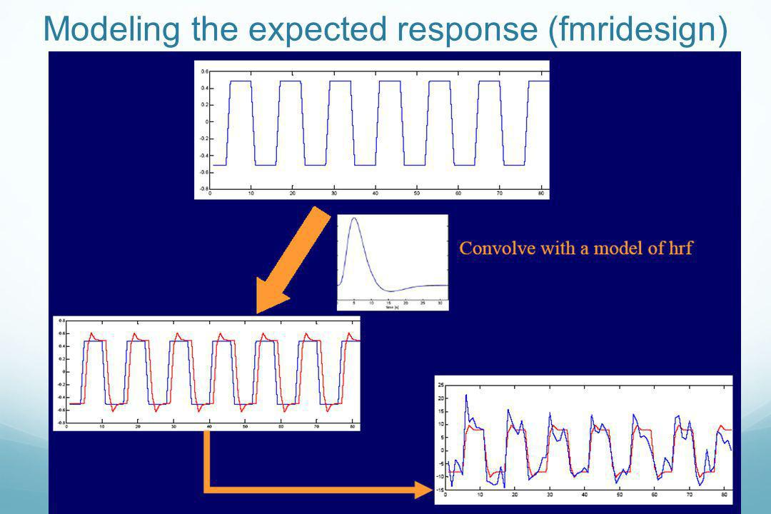 Modeling the expected response (fmridesign)
