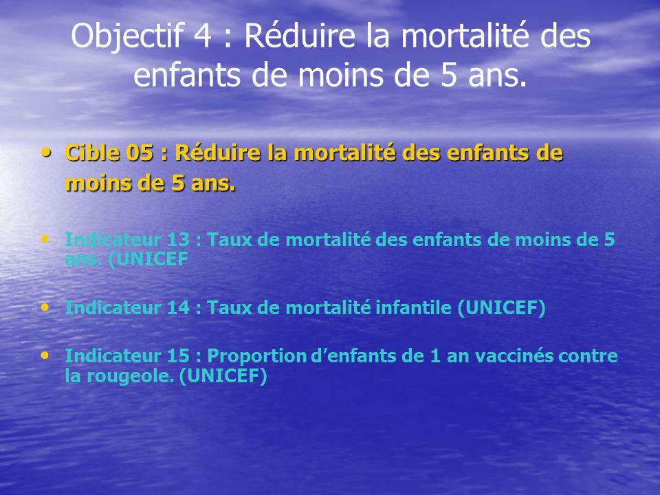Objectif 4 : Réduire la mortalité des enfants de moins de 5 ans. Cible 05 : Réduire la mortalité des enfants de moins de 5 ans. Cible 05 : Réduire la