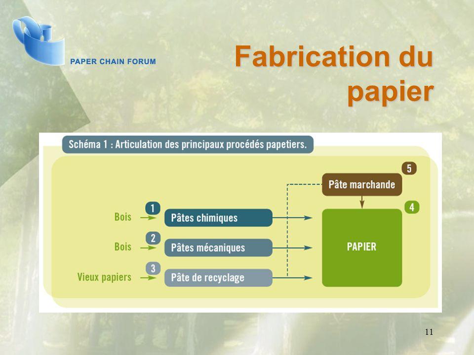 Fabrication du papier 11