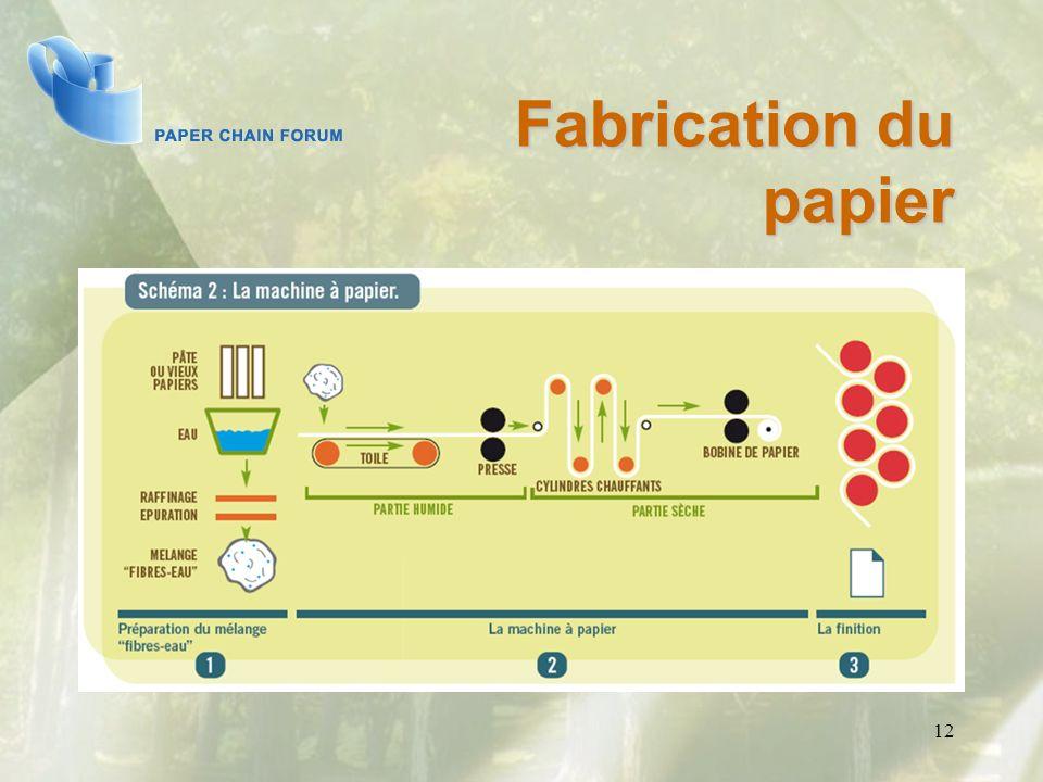 Fabrication du papier 12