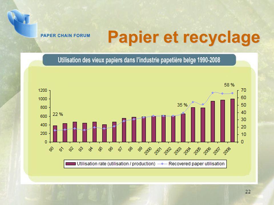 22 Papier et recyclage