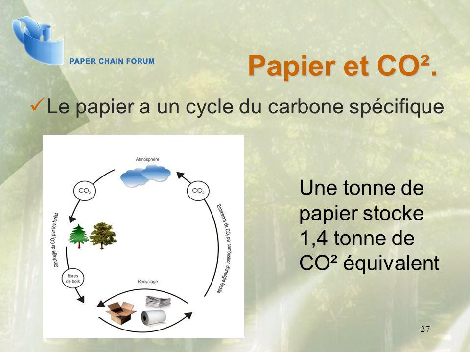 27 Papier et CO². Le papier a un cycle du carbone spécifique Une tonne de papier stocke 1,4 tonne de CO² équivalent