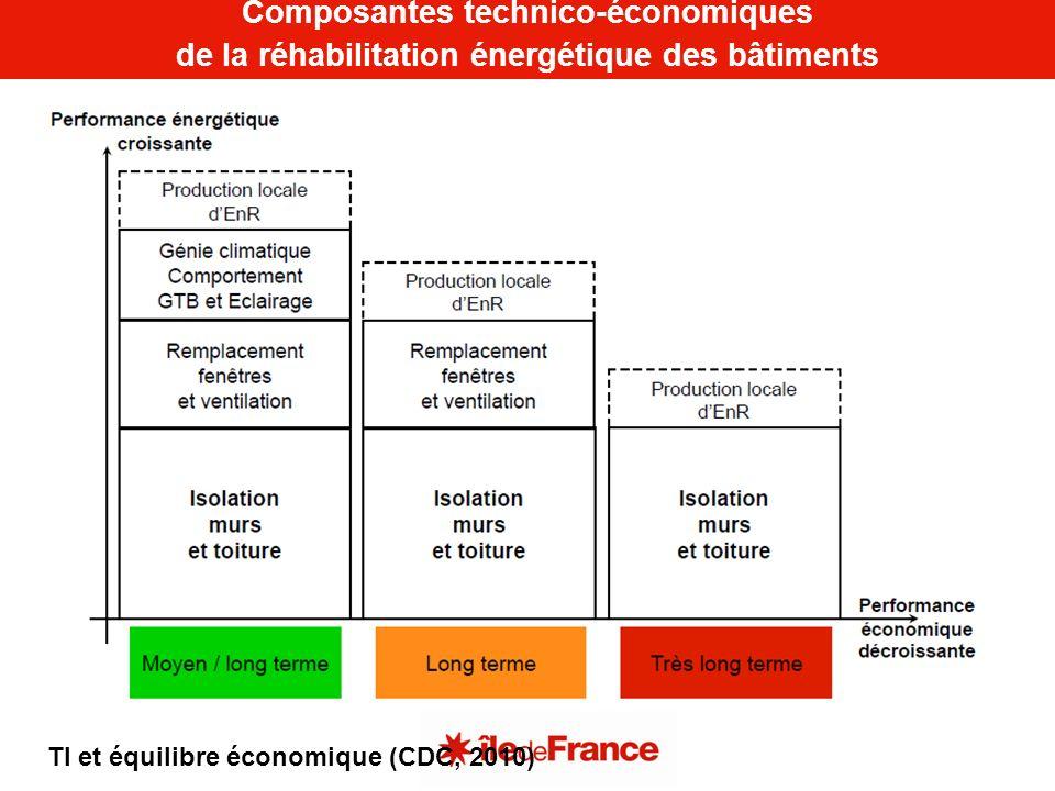 Composantes technico-économiques de la réhabilitation énergétique des bâtiments TI et équilibre économique (CDC, 2010)
