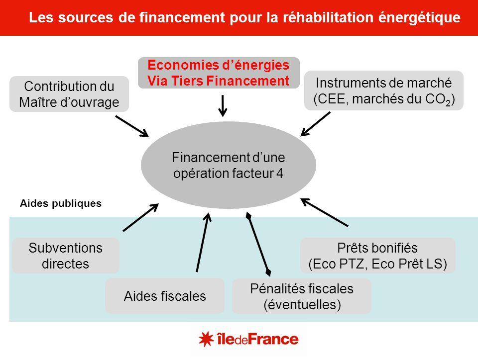 Les sources de financement pour la réhabilitation énergétique Financement dune opération facteur 4 Subventions directes Aides fiscales Economies dénergies Via Tiers Financement Contribution du Maître douvrage Pénalités fiscales (éventuelles) Prêts bonifiés (Eco PTZ, Eco Prêt LS) Instruments de marché (CEE, marchés du CO 2 ) Aides publiques
