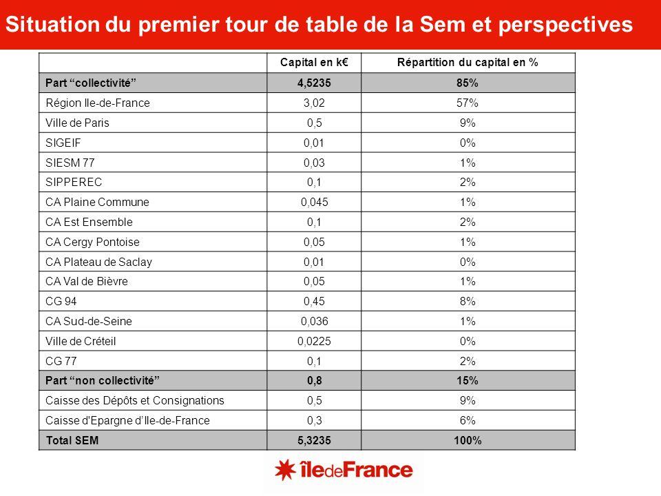 Ex : SEM Energies POSITIF Ex : SPL OSER en Rhône-Alpes Le positionnement marché des acteurs publics et privés