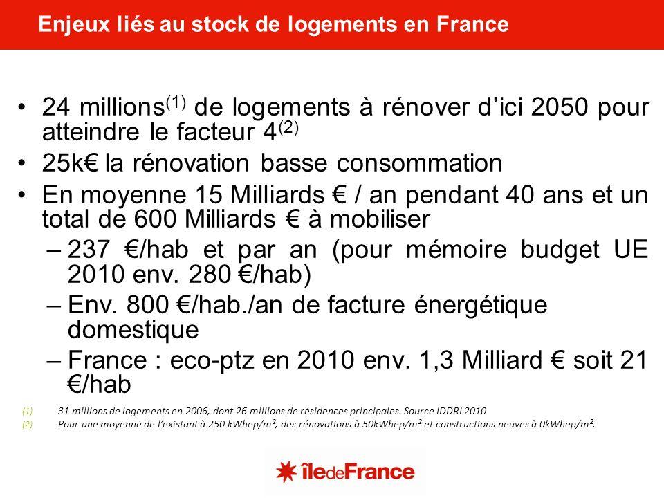 Enjeux liés au stock de logements en France 24 millions (1) de logements à rénover dici 2050 pour atteindre le facteur 4 (2) 25k la rénovation basse consommation En moyenne 15 Milliards / an pendant 40 ans et un total de 600 Milliards à mobiliser –237 /hab et par an (pour mémoire budget UE 2010 env.
