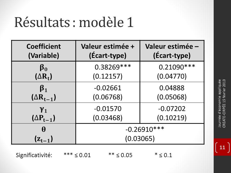 Résultats : modèle 1 Coefficient (Variable) Valeur estimée + (Écart-type) Valeur estimée – (Écart-type) 0.38269*** (0.12157) 0.21090*** (0.04770) -0.02661 (0.06768) 0.04888 (0.05068) -0.01570 (0.03468) -0.07202 (0.10219) -0.26910*** (0.03065) Significativité: *** 0.01** 0.05* 0.1 Journée d économie appliquée CREATE-CIRPÉE 15 février 2013 11