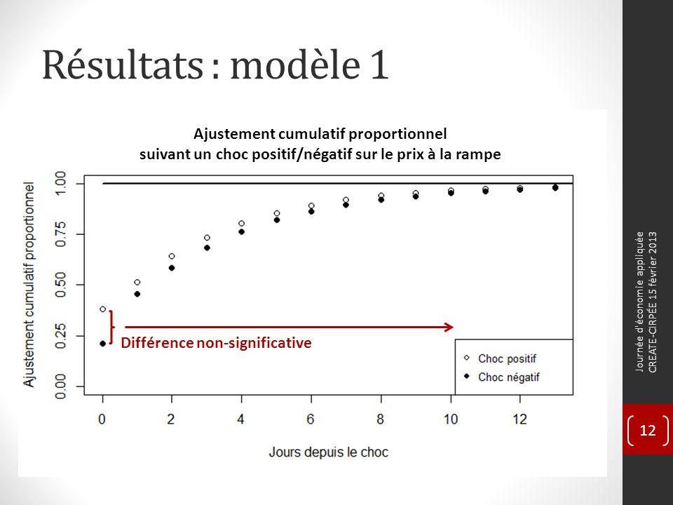 Résultats : modèle 1 Journée d économie appliquée CREATE-CIRPÉE 15 février 2013 12 Différence non-significative Ajustement cumulatif proportionnel suivant un choc positif/négatif sur le prix à la rampe