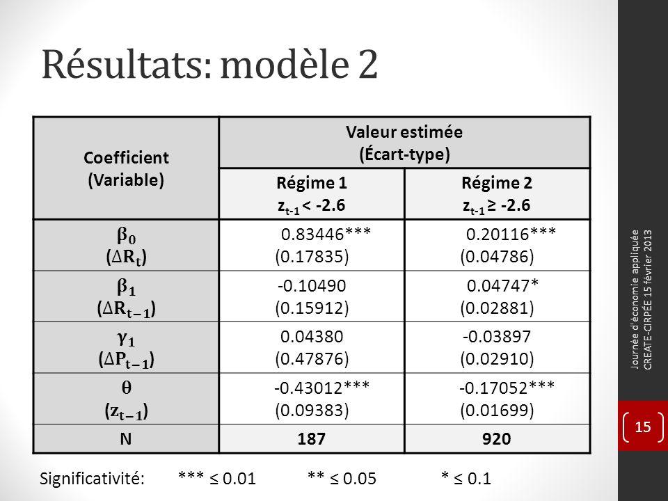 Résultats: modèle 2 Coefficient (Variable) Valeur estimée (Écart-type) Régime 1 z t-1 < -2.6 Régime 2 z t-1 -2.6 0.83446*** (0.17835) 0.20116*** (0.04786) -0.10490 (0.15912) 0.04747* (0.02881) 0.04380 (0.47876) -0.03897 (0.02910) -0.43012*** (0.09383) -0.17052*** (0.01699) N187920 Significativité: *** 0.01** 0.05* 0.1 Journée d économie appliquée CREATE-CIRPÉE 15 février 2013 15