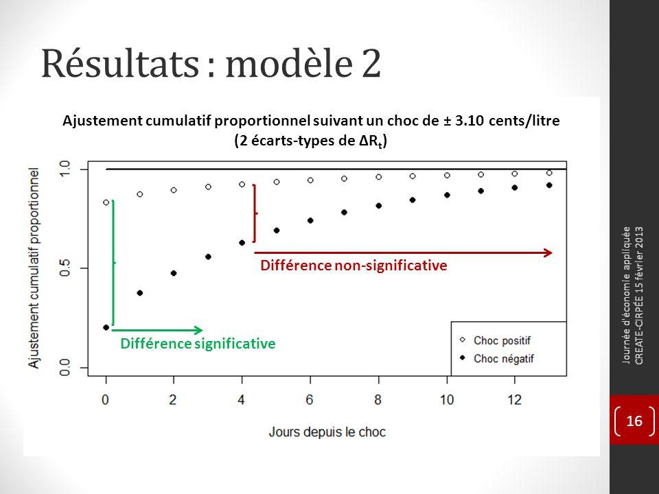 Résultats : modèle 2 Journée d économie appliquée CREATE-CIRPÉE 15 février 2013 16 Différence significative Différence non-significative Ajustement cumulatif proportionnel suivant un choc de ± 3.10 cents/litre (2 écarts-types de ΔR t )