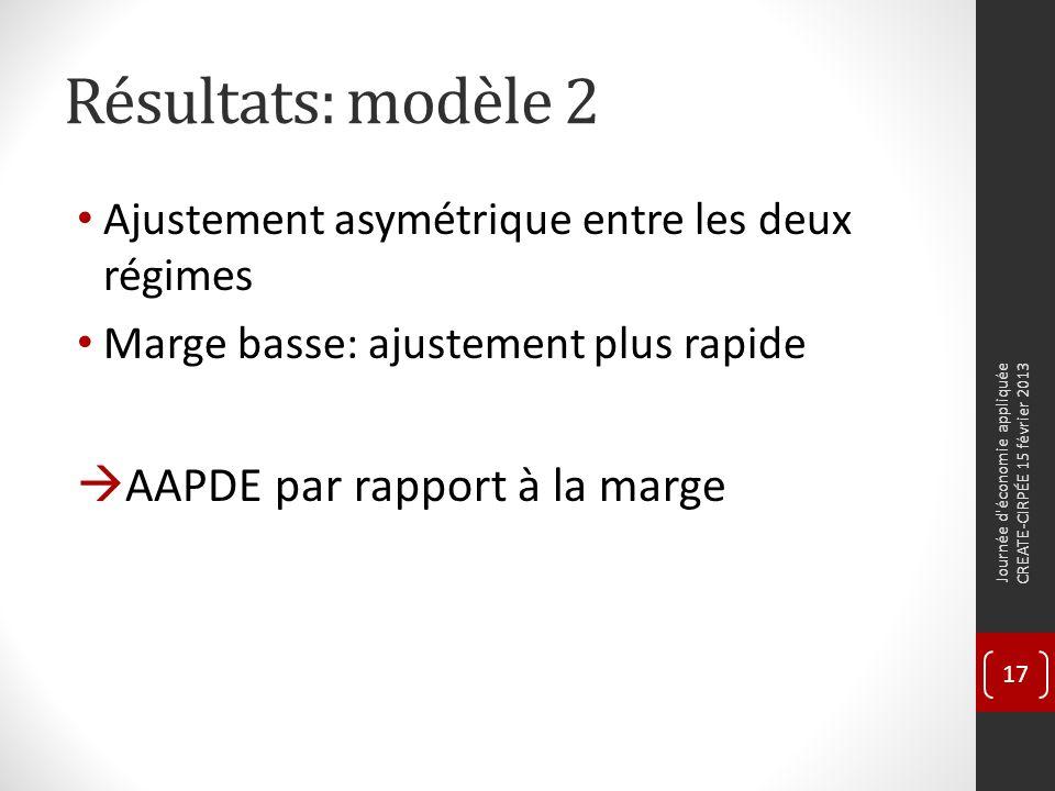 Résultats: modèle 2 Ajustement asymétrique entre les deux régimes Marge basse: ajustement plus rapide AAPDE par rapport à la marge Journée d économie appliquée CREATE-CIRPÉE 15 février 2013 17