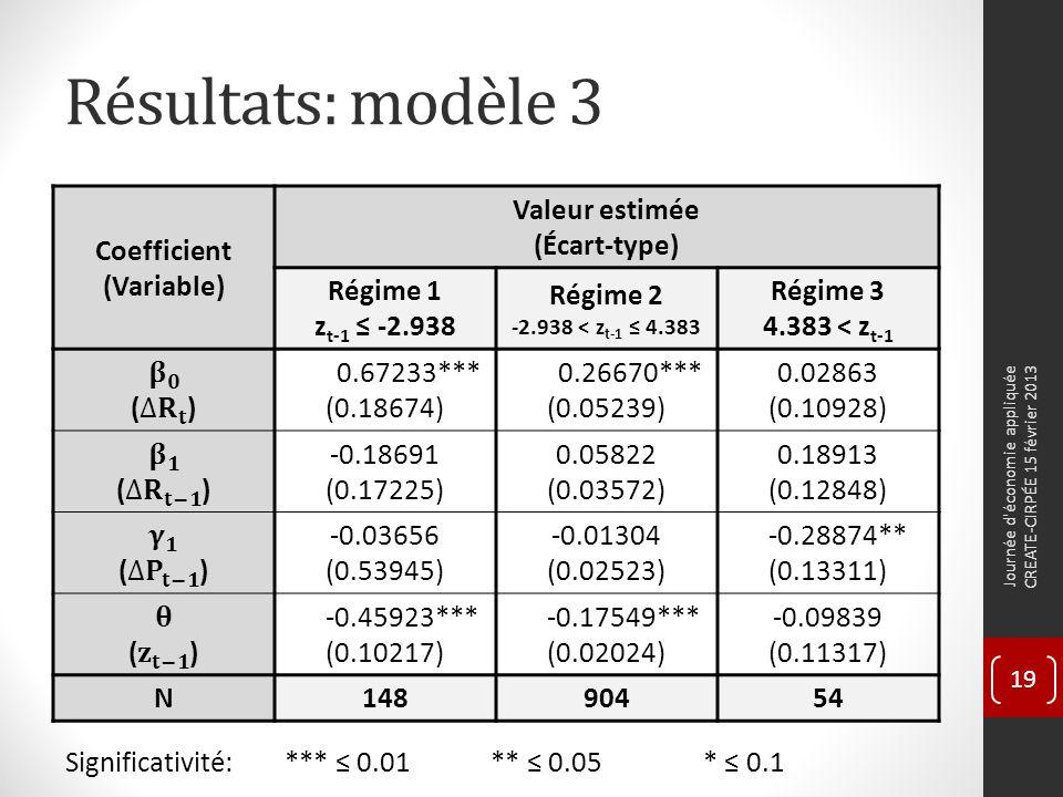 Résultats: modèle 3 Coefficient (Variable) Valeur estimée (Écart-type) Régime 1 z t-1 -2.938 Régime 2 -2.938 < z t-1 4.383 Régime 3 4.383 < z t-1 0.67233*** (0.18674) 0.26670*** (0.05239) 0.02863 (0.10928) -0.18691 (0.17225) 0.05822 (0.03572) 0.18913 (0.12848) -0.03656 (0.53945) -0.01304 (0.02523) -0.28874** (0.13311) -0.45923*** (0.10217) -0.17549*** (0.02024) -0.09839 (0.11317) N14890454 Significativité: *** 0.01** 0.05* 0.1 Journée d économie appliquée CREATE-CIRPÉE 15 février 2013 19