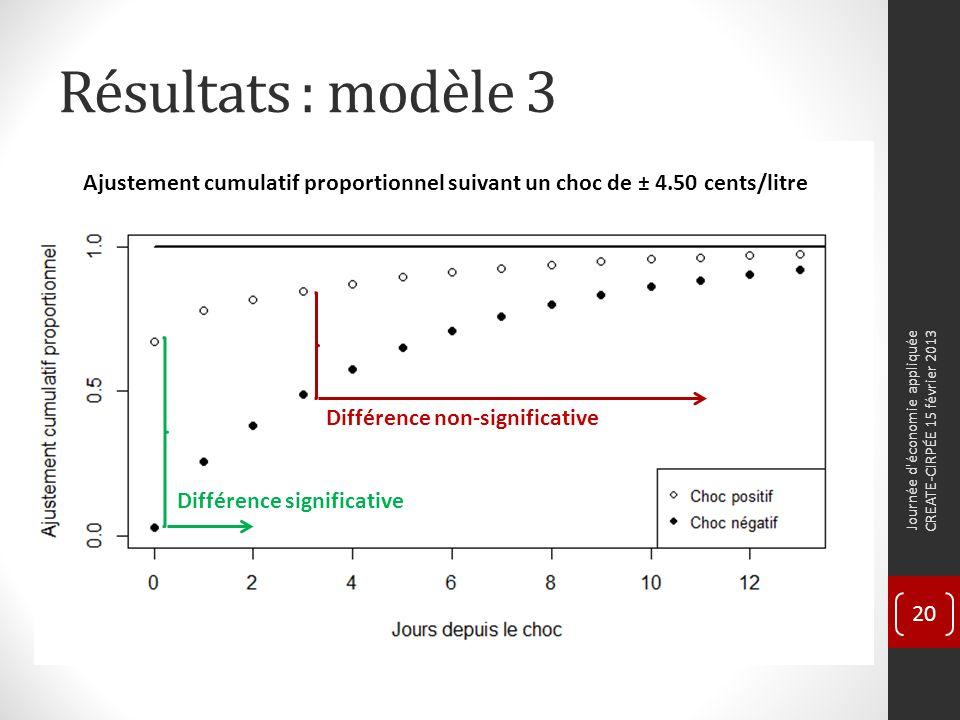 Résultats : modèle 3 Journée d économie appliquée CREATE-CIRPÉE 15 février 2013 20 Différence significative Différence non-significative Ajustement cumulatif proportionnel suivant un choc de ± 4.50 cents/litre