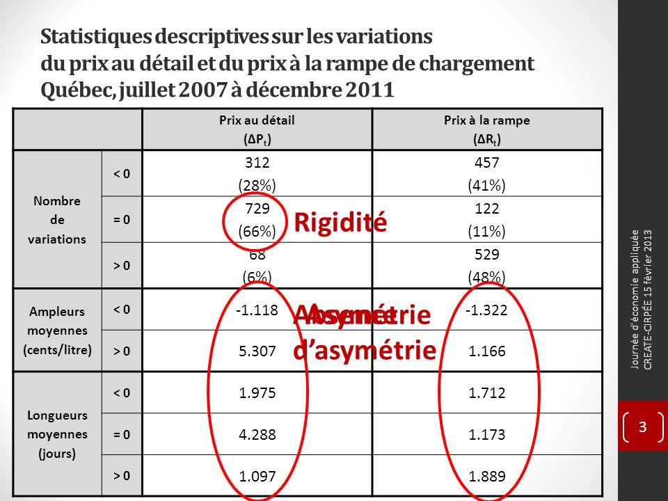 Statistiques descriptives sur les variations du prix au détail et du prix à la rampe de chargement Québec, juillet 2007 à décembre 2011 Prix au détail (ΔP t ) Prix à la rampe (ΔR t ) Nombre de variations < 0 312 (28%) 457 (41%) = 0 729 (66%) 122 (11%) > 0 68 (6%) 529 (48%) Ampleurs moyennes (cents/litre) < 0 -1.118-1.322 > 0 5.3071.166 Longueurs moyennes (jours) < 0 1.9751.712 = 0 4.2881.173 > 0 1.0971.889 Journée d économie appliquée CREATE-CIRPÉE 15 février 2013 3 Rigidité Asymétrie Absence dasymétrie