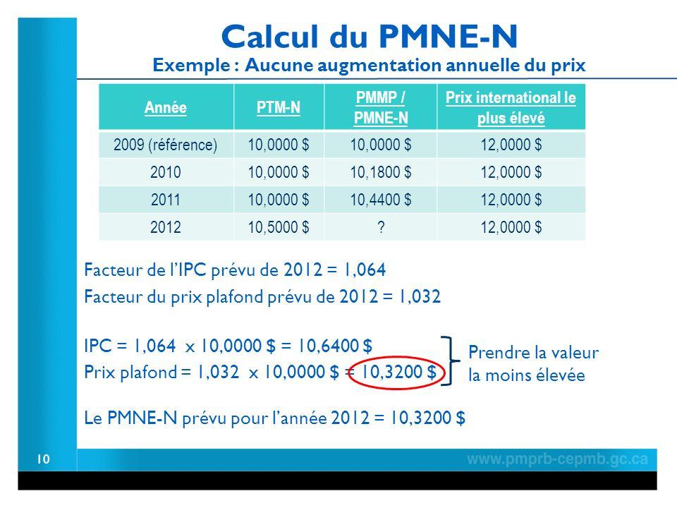 Calcul du PMNE-N Exemple : Aucune augmentation annuelle du prix 10 Facteur de lIPC prévu de 2012 = 1,064 IPC = 1,064 x 10,0000 $ = 10,6400 $ Prix plafond = 1,032 x 10,0000 $ = 10,3200 $ Prendre la valeur la moins élevée Le PMNE-N prévu pour lannée 2012 = 10,3200 $ Facteur du prix plafond prévu de 2012 = 1,032 AnnéePTM-N PMMP / PMNE-N Prix international le plus élevé 2009 (référence)10,0000 $ 12,0000 $ 201010,0000 $10,1800 $12,0000 $ 201110,0000 $10,4400 $12,0000 $ 201210,5000 $ 12,0000 $