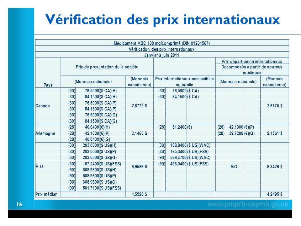 16 Médicament ABC 100 mg/comprimé (DIN 01234567) Vérification des prix internationaux Janvier à juin 2011 Pays Prix de présentation de la société Prix départ-usine internationaux Décomposés à partir de sources publiques (Monnaie nationale) (Monnaie canadienne) Prix internationaux accessibles au public (Monnaie nationale) (Monnaie canadienne) (30) 76,5000($ CA)(H) (30) 76,5000($ CA) (30) 84,1500($ CA)(H) (30) 84,1500($ CA) Canada (30) 76,5000($ CA)(P) 2,6775 $ (30) 84,1500($ CA)(P) (30) 76,5000($ CA)(G) (30) 84,1500($ CA)(G) (28) 40,0400()(H) (28) 61,2400() (28) 42,1000()(P) Allemagne (28) 42,1000()(P)2,1463 $ (28) 39,7200()(G)2,1561 $ (28) 40,0400()(G) (30)203,0000($ US)(H) (30)188,8400($ US)(WAC) (30)203,0000($ US)(P) (30)165,3400($ US)(FSS) (30)203,0000($ US)(G) (90)566,4700($ US)(WAC) É.-U.