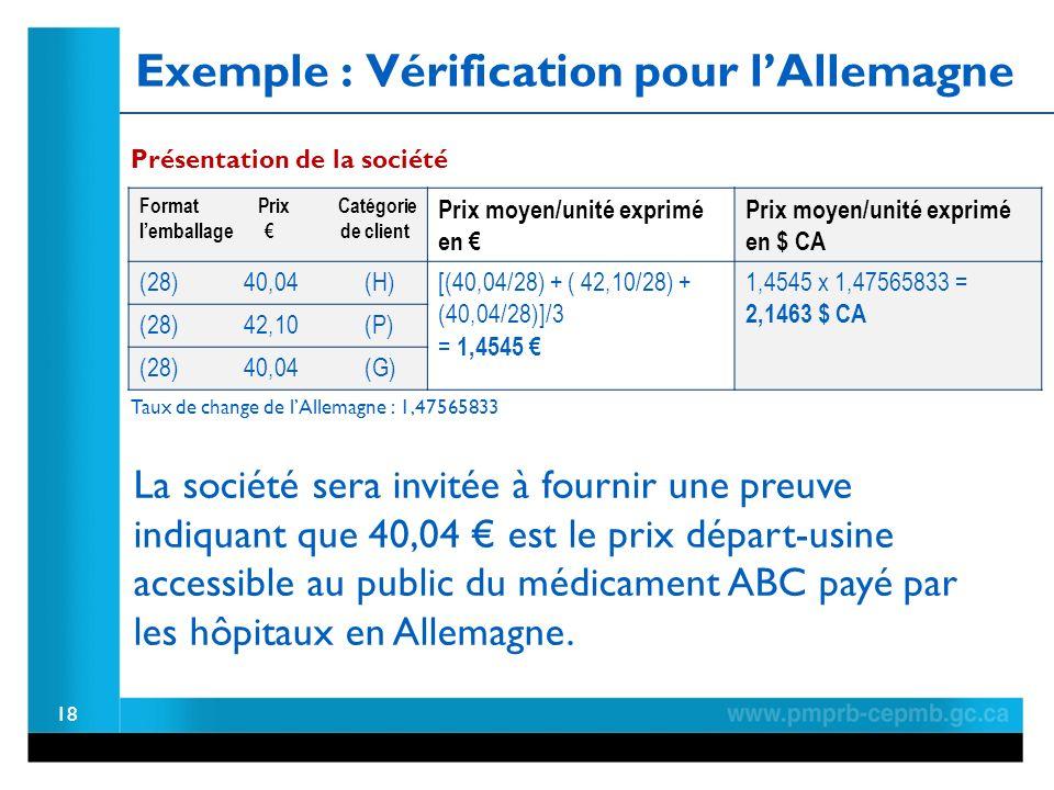 Exemple : Vérification pour lAllemagne Format Prix Catégorie lemballage de client Prix moyen/unité exprimé en Prix moyen/unité exprimé en $ CA (28) 40,04 (H) [(40,04/28) + ( 42,10/28) + (40,04/28)]/3 = 1,4545 1,4545 x 1,47565833 = 2,1463 $ CA (28) 42,10 (P) (28) 40,04 (G) 18 La société sera invitée à fournir une preuve indiquant que 40,04 est le prix départ-usine accessible au public du médicament ABC payé par les hôpitaux en Allemagne.