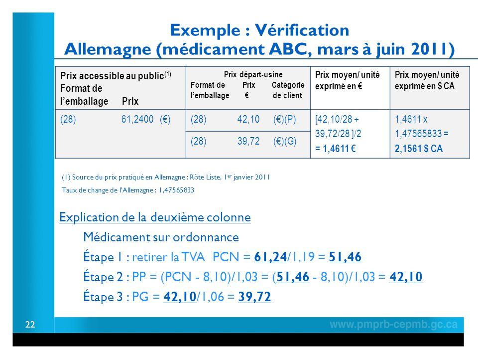 Exemple : Vérification Allemagne (médicament ABC, mars à juin 2011) Prix accessible au public (1) Format de lemballage Prix Prix départ-usine Format de Prix Catégorie lemballage de client Prix moyen/ unité exprimé en Prix moyen/ unité exprimé en $ CA (28) 61,2400 ()(28) 42,10 ()(P) [42,10/28 + 39,72/28 ]/2 = 1,4611 1,4611 x 1,47565833 = 2,1561 $ CA (28) 39,72 ()(G) 22 Taux de change de lAllemagne : 1,47565833 (1) Source du prix pratiqué en Allemagne : Röte Liste, 1 er janvier 2011 Explication de la deuxième colonne Médicament sur ordonnance Étape 1 : retirer la TVA PCN = 61,24/1,19 = 51,46 Étape 2 : PP = (PCN - 8,10)/1,03 = (51,46 - 8,10)/1,03 = 42,10 Étape 3 : PG = 42,10/1,06 = 39,72