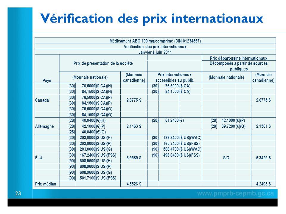 23 Médicament ABC 100 mg/comprimé (DIN 01234567) Vérification des prix internationaux Janvier à juin 2011 Pays Prix de présentation de la société Prix départ-usine internationaux Décomposés à partir de sources publiques (Monnaie nationale) (Monnaie canadienne) Prix internationaux accessibles au public (Monnaie nationale) (Monnaie canadienne) (30) 76,5000($ CA)(H) (30) 76,5000($ CA) (30) 84,1500($ CA)(H) (30) 84,1500($ CA) Canada (30) 76,5000($ CA)(P) 2,6775 $ (30) 84,1500($ CA)(P) (30) 76,5000($ CA)(G) (30) 84,1500($ CA)(G) (28) 40,0400()(H) (28) 61,2400() (28) 42,1000()(P) Allemagne (28) 42,1000()(P)2,1463 $ (28) 39,7200()(G)2,1561 $ (28) 40,0400()(G) (30)203,0000($ US)(H) (30)188,8400($ US)(WAC) (30)203,0000($ US)(P) (30)165,3400($ US)(FSS) (30)203,0000($ US)(G) (90)566,4700($ US)(WAC) É.-U.