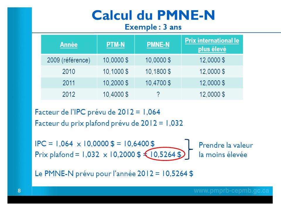 Calcul du PMNE-N Exemple : 3 ans 8 Facteur de lIPC prévu de 2012 = 1,064 IPC = 1,064 x 10,0000 $ = 10,6400 $ Prix plafond = 1,032 x 10,2000 $ = 10,5264 $ Prendre la valeur la moins élevée Le PMNE-N prévu pour lannée 2012 = 10,5264 $ Facteur du prix plafond prévu de 2012 = 1,032 AnnéePTM-NPMNE-N Prix international le plus élevé 2009 (référence)10,0000 $ 12,0000 $ 201010,1000 $10,1800 $12,0000 $ 201110,2000 $10,4700 $12,0000 $ 201210,4000 $ 12,0000 $