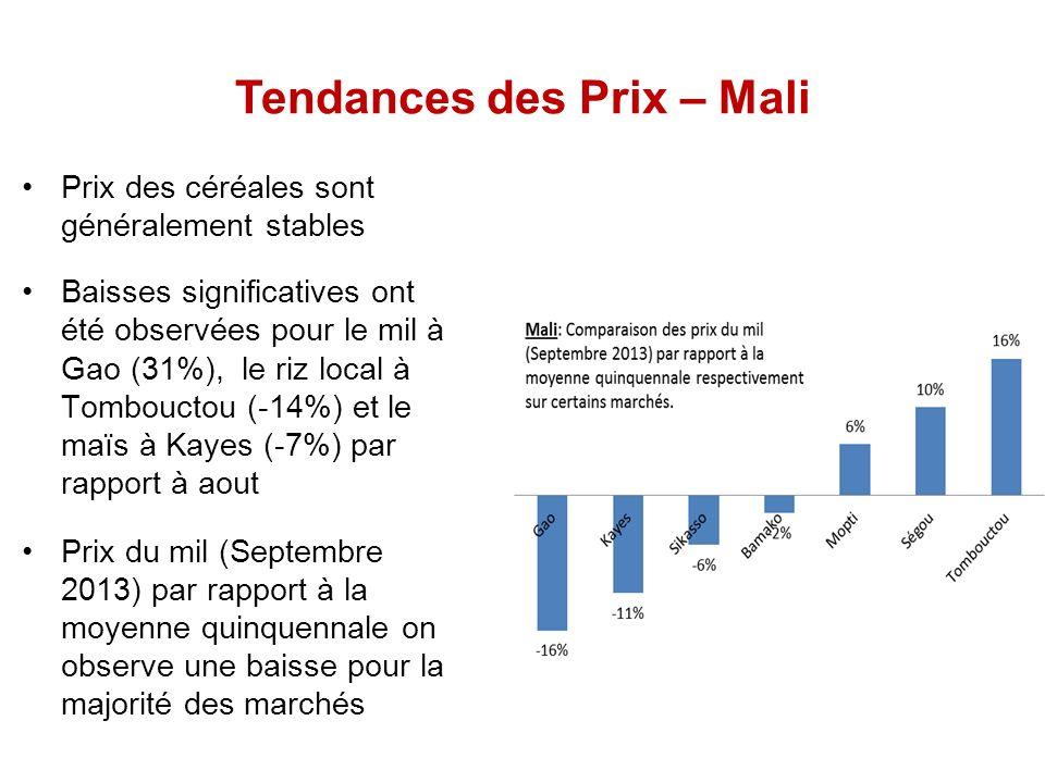 Tendances des Prix – Mali Prix des céréales sont généralement stables Baisses significatives ont été observées pour le mil à Gao (31%), le riz local à Tombouctou (-14%) et le maïs à Kayes (-7%) par rapport à aout Prix du mil (Septembre 2013) par rapport à la moyenne quinquennale on observe une baisse pour la majorité des marchés
