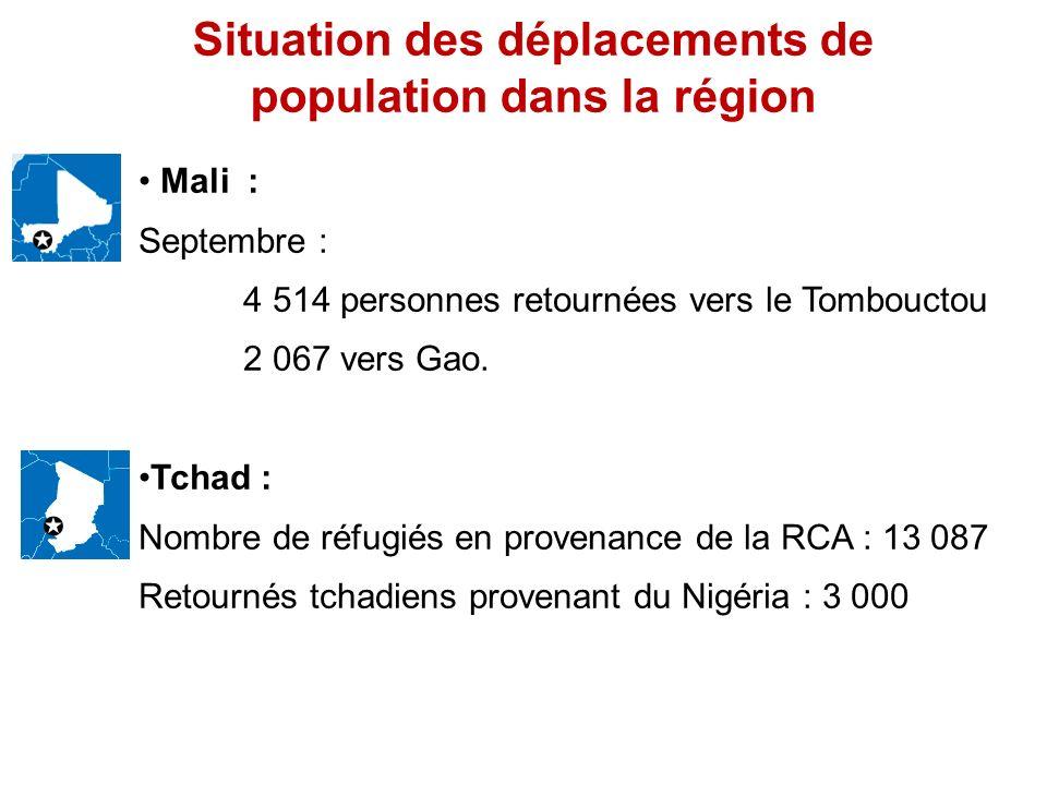 Situation des déplacements de population dans la région Mali : Septembre : 4 514 personnes retournées vers le Tombouctou 2 067 vers Gao. Tchad : Nombr