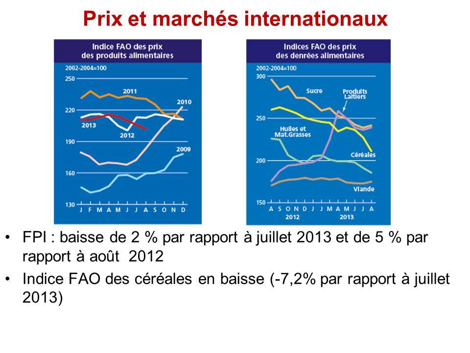 Prix et marchés internationaux FPI : baisse de 2 % par rapport à juillet 2013 et de 5 % par rapport à août 2012 Indice FAO des céréales en baisse (-7,2% par rapport à juillet 2013)