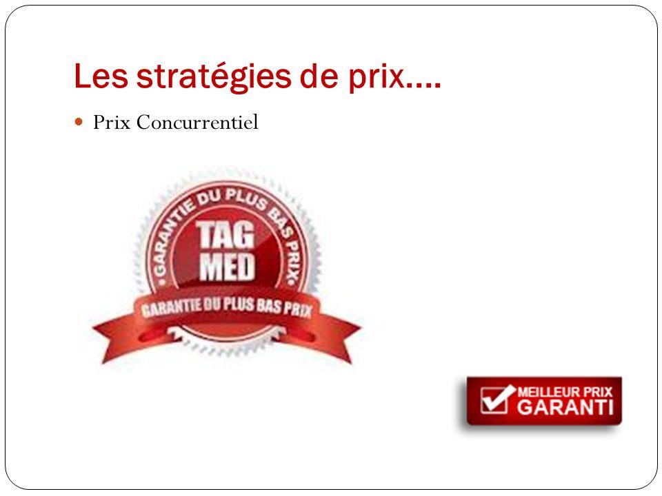 Les stratégies de prix.... Prix Concurrentiel