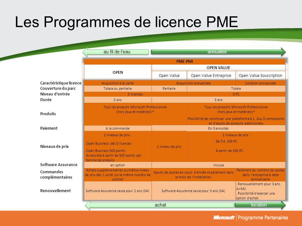 Les Programmes de licence PME annualisé location au fil de leau achat