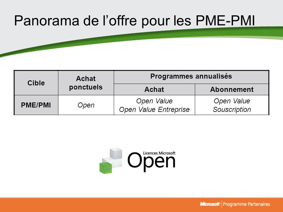 Panorama de loffre pour les PME-PMI Cible Achat ponctuels Programmes annualisés AchatAbonnement PME/PMIOpen Open Value Open Value Entreprise Open Valu