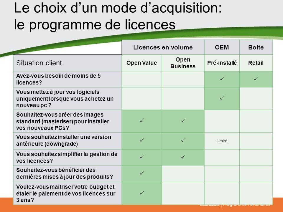 Le choix dun mode dacquisition: le programme de licences Licences en volumeOEMBoite Situation client Open Value Open Business Pré-installéRetail Avez-