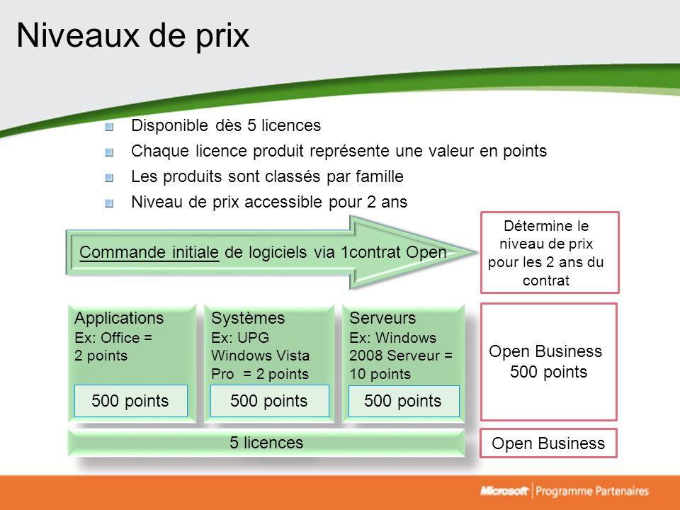 Niveaux de prix Applications Ex: Office = 2 points Applications Ex: Office = 2 points Systèmes Ex: UPG Windows Vista Pro = 2 points = 2 points Système