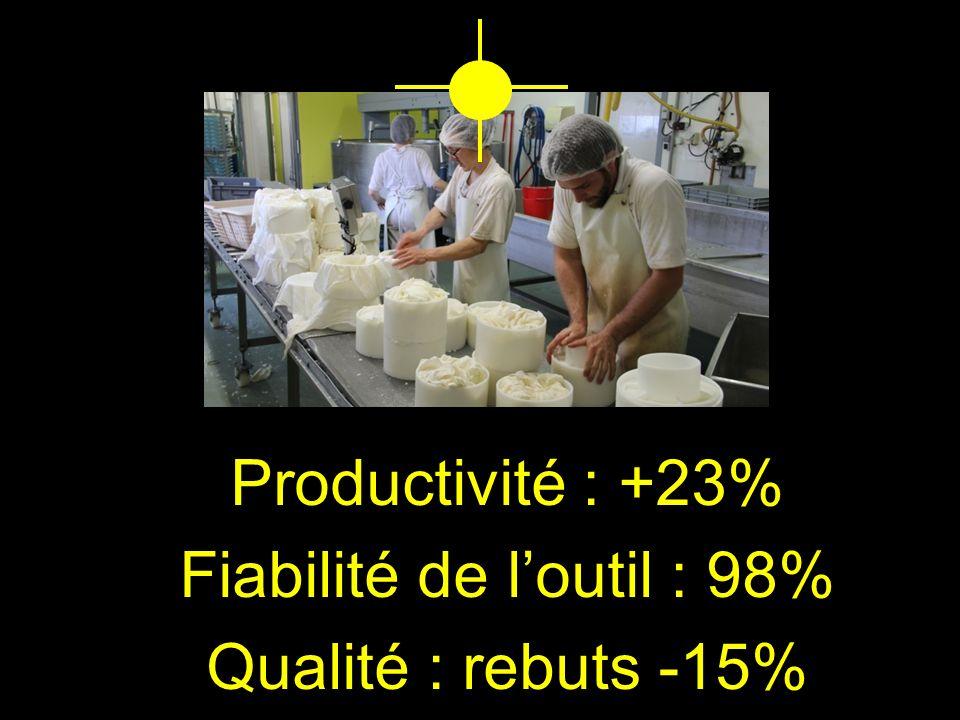 Productivité : +23% Fiabilité de loutil : 98% Qualité : rebuts -15%