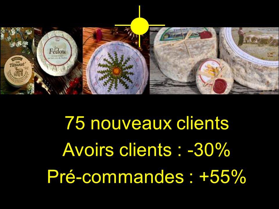 75 nouveaux clients Avoirs clients : -30% Pré-commandes : +55%