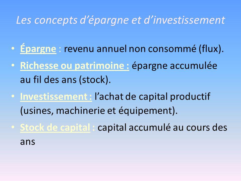 Les concepts dépargne et dinvestissement Épargne : revenu annuel non consommé (flux). Richesse ou patrimoine : épargne accumulée au fil des ans (stock