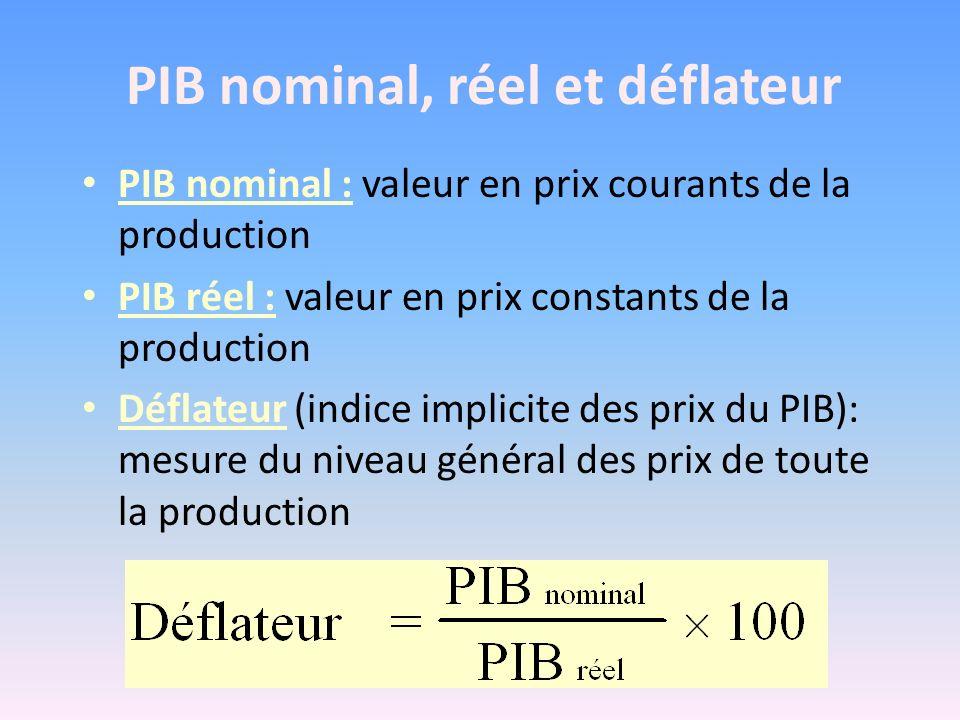 PIB nominal, réel et déflateur PIB nominal : valeur en prix courants de la production PIB réel : valeur en prix constants de la production Déflateur (