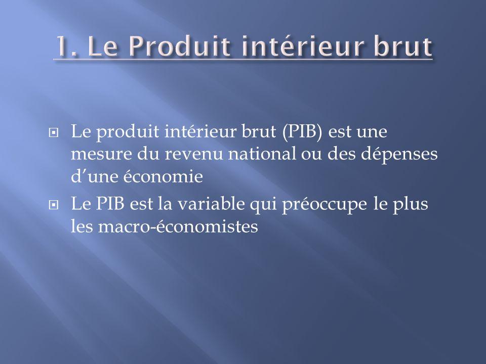 Le produit intérieur brut (PIB) est une mesure du revenu national ou des dépenses dune économie Le PIB est la variable qui préoccupe le plus les macro