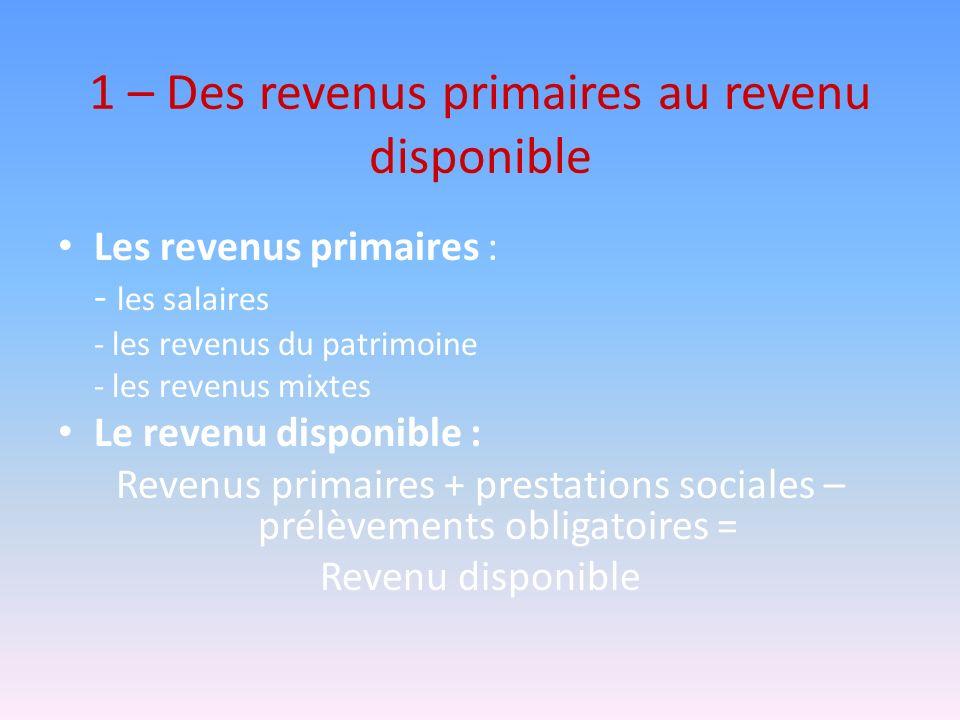 1 – Des revenus primaires au revenu disponible Les revenus primaires : - les salaires - les revenus du patrimoine - les revenus mixtes Le revenu dispo
