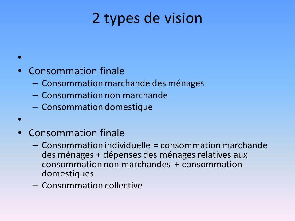 2 types de vision Consommation finale – Consommation marchande des ménages – Consommation non marchande – Consommation domestique Consommation finale