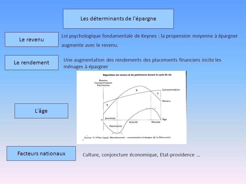 Les déterminants de l'épargne Le revenu Le rendement L'âge Facteurs nationaux Loi psychologique fondamentale de Keynes : la propension moyenne à éparg
