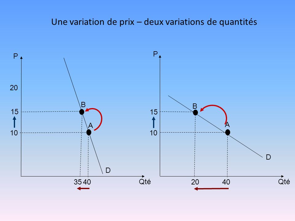 Une variation de prix – deux variations de quantités 10 15 10 20 P 4035 Qté A P 4020 Qté B A B D D 15