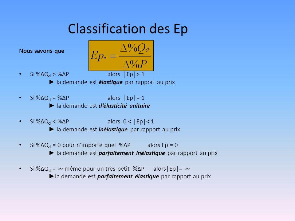 Classification des Ep Nous savons que Si %ΔQ d > %ΔP alors Ep> 1 la demande est élastique par rapport au prix Si %ΔQ d = %ΔP alors Ep= 1 la demande es