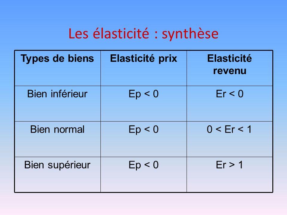 Les élasticité : synthèse Er > 1Ep < 0Bien supérieur 0 < Er < 1Ep < 0Bien normal Er < 0Ep < 0Bien inférieur Elasticité revenu Elasticité prixTypes de