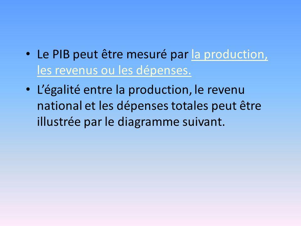 Le PIB peut être mesuré par la production, les revenus ou les dépenses. Légalité entre la production, le revenu national et les dépenses totales peut