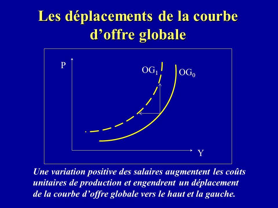 Les déplacements de la courbe doffre globale OG 0 OG 1 Y P Une variation positive des salaires augmentent les coûts unitaires de production et engendrent un déplacement de la courbe doffre globale vers le haut et la gauche.